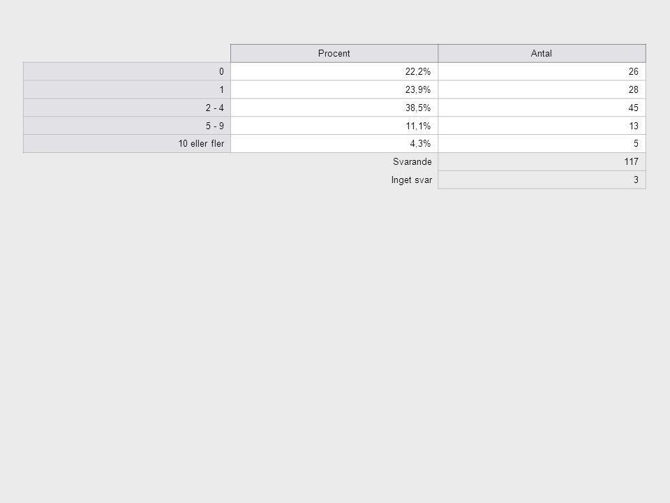 ProcentAntal 022,2%26 123,9%28 2 - 438,5%45 5 - 911,1%13 10 eller fler4,3%5 Svarande117 Inget svar3