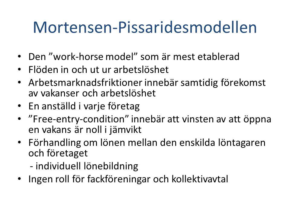 """Mortensen-Pissaridesmodellen Den """"work-horse model"""" som är mest etablerad Flöden in och ut ur arbetslöshet Arbetsmarknadsfriktioner innebär samtidig f"""