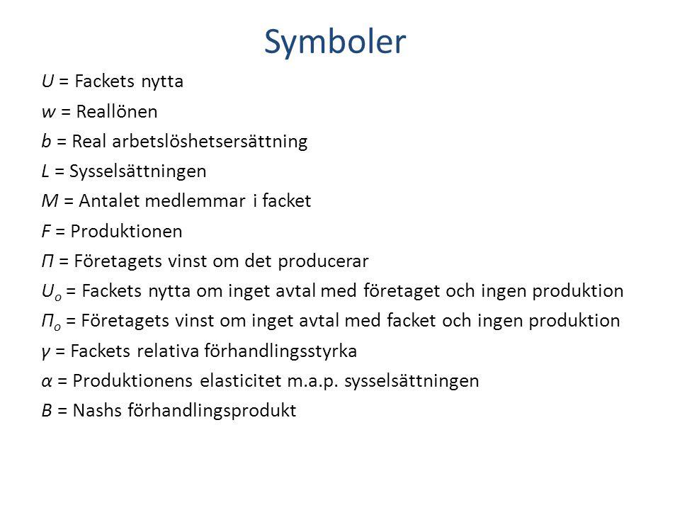 Symboler U = Fackets nytta w = Reallönen b = Real arbetslöshetsersättning L = Sysselsättningen M = Antalet medlemmar i facket F = Produktionen Π = För