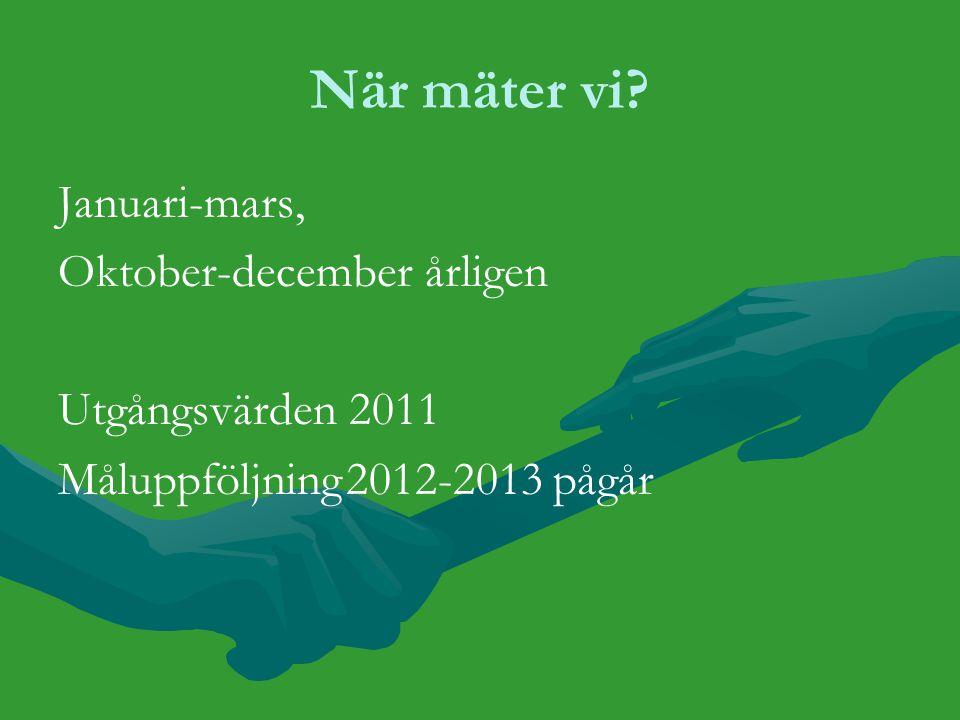 När mäter vi? Januari-mars, Oktober-december årligen Utgångsvärden 2011 Måluppföljning2012-2013 pågår