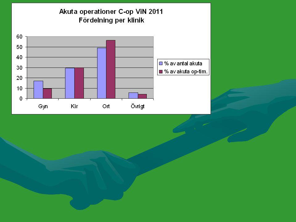 Bakgrund Behovet av akut operationsutrymme ökar.Behovet av akut operationsutrymme ökar.