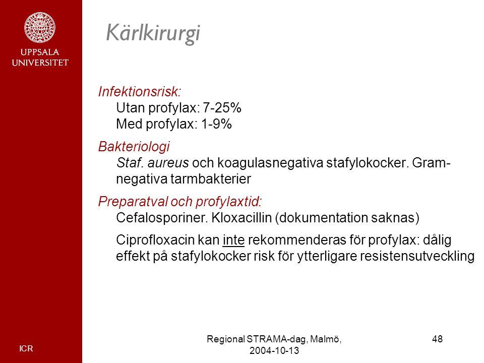 ICR 48Regional STRAMA-dag, Malmö, 2004-10-13 Kärlkirurgi Infektionsrisk: Utan profylax: 7-25% Med profylax: 1-9% Bakteriologi Staf. aureus och koagula