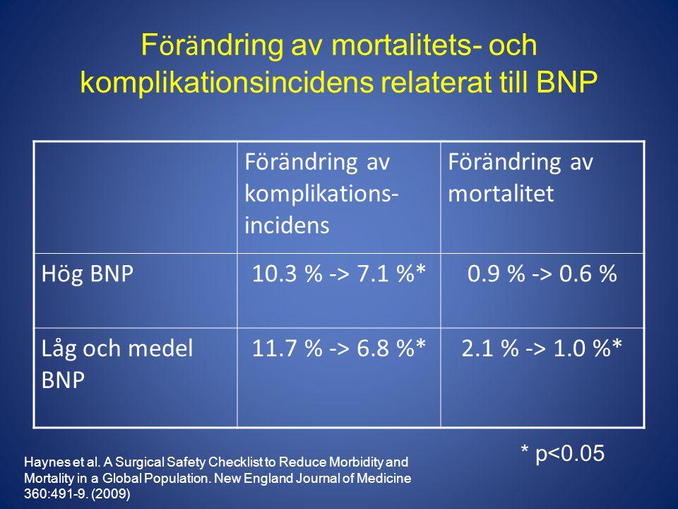 F ö r ä ndring av mortalitets- och komplikationsincidens relaterat till BNP Förändring av komplikations- incidens Förändring av mortalitet Hög BNP10.3