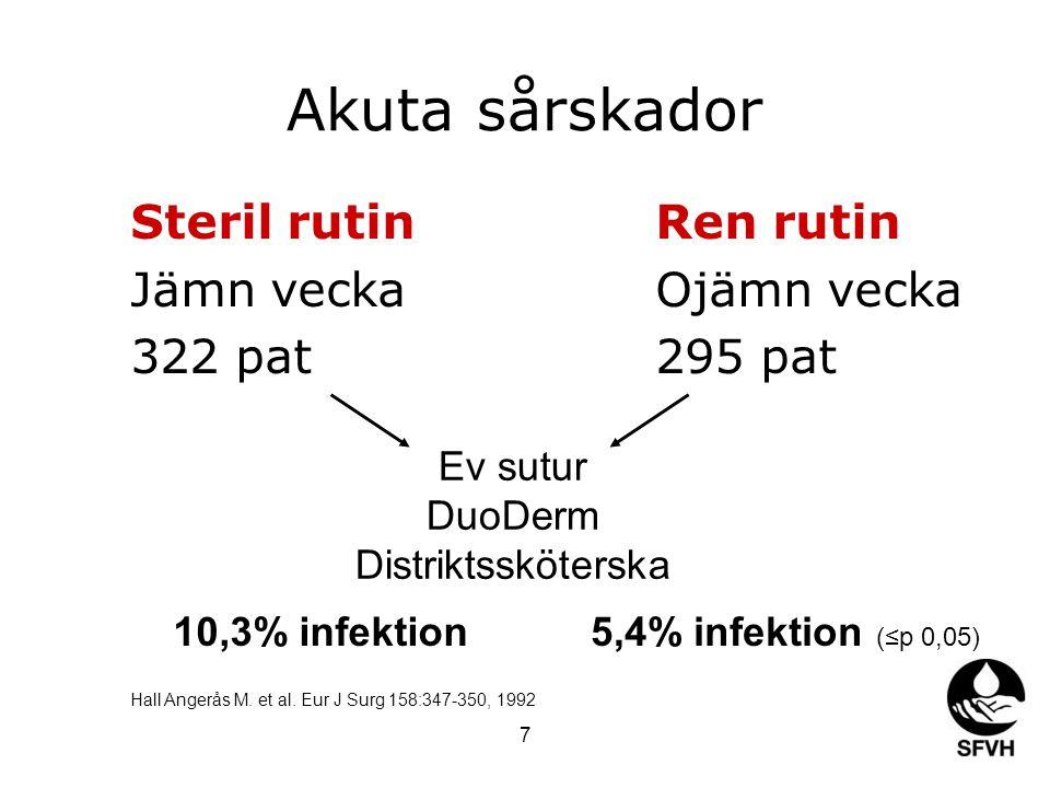 7 Akuta sårskador Steril rutinRen rutin Jämn veckaOjämn vecka 322 pat295 pat Ev sutur DuoDerm Distriktssköterska 10,3% infektion5,4% infektion (≤p 0,0