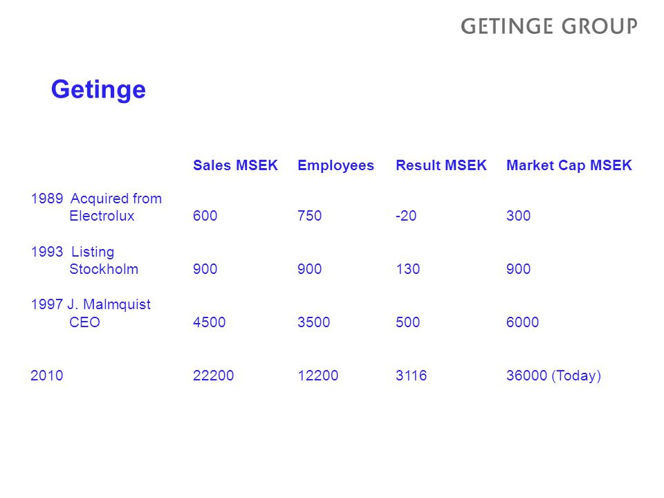 Getinge Sales MSEKEmployeesResult MSEKMarket Cap MSEK 1989 Acquired from Electrolux600750-20300 1993 Listing Stockholm900900130900 1997 J.