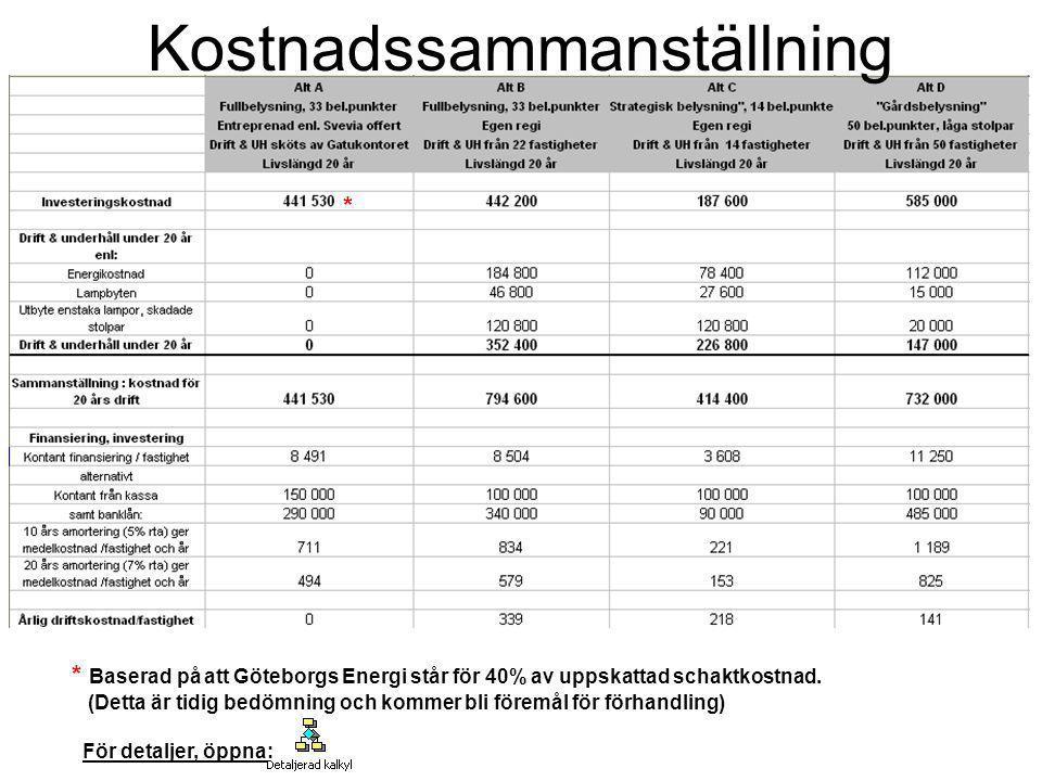 Kostnadssammanställning * Baserad på att Göteborgs Energi står för 40% av uppskattad schaktkostnad. (Detta är tidig bedömning och kommer bli föremål f