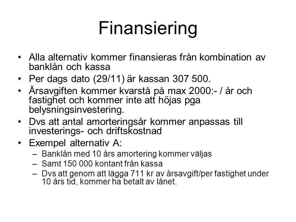 Finansiering Alla alternativ kommer finansieras från kombination av banklån och kassa Per dags dato (29/11) är kassan 307 500. Årsavgiften kommer kvar