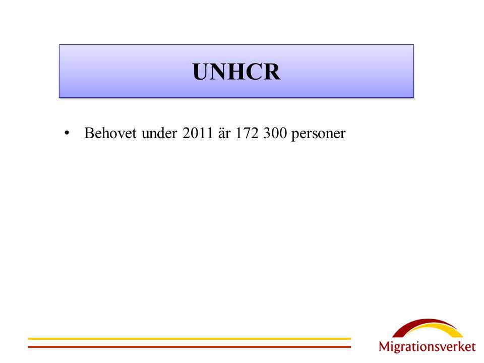 UNHCR Behovet under 2011 är 172 300 personer