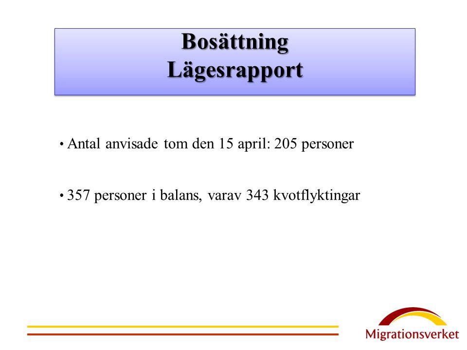 Antal anvisade tom den 15 april: 205 personer 357 personer i balans, varav 343 kvotflyktingar BosättningLägesrapportBosättningLägesrapport