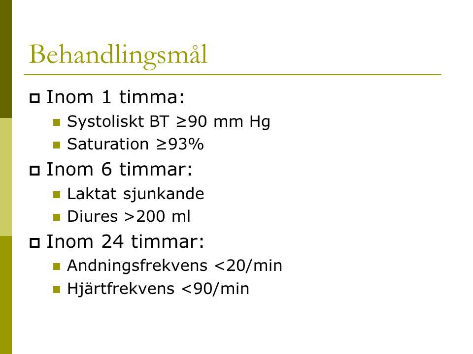 Behandlingsmål  Inom 1 timma: Systoliskt BT ≥90 mm Hg Saturation ≥93%  Inom 6 timmar: Laktatsjunkande Diures>200 ml  Inom 24 timmar: Andningsfrekvens <20/min Hjärtfrekvens <90/min