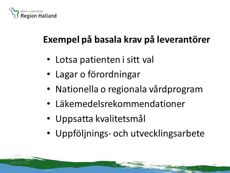 Exempel på basala krav på leverantörer Lotsa patienten i sitt val Lagar o förordningar Nationella o regionala vårdprogram Läkemedelsrekommendationer U