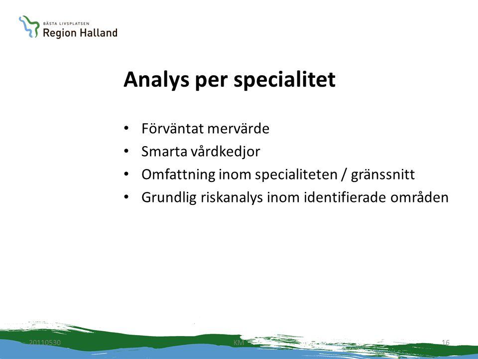 Analys per specialitet Förväntat mervärde Smarta vårdkedjor Omfattning inom specialiteten / gränssnitt Grundlig riskanalys inom identifierade områden