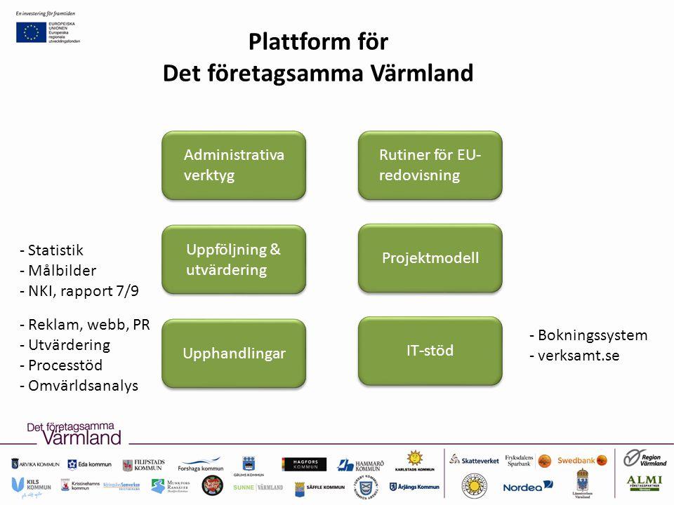 Plattform för Det företagsamma Värmland Upphandlingar Uppföljning & utvärdering Projektmodell Rutiner för EU- redovisning Administrativa verktyg IT-stöd - Bokningssystem - verksamt.se - Reklam, webb, PR - Utvärdering - Processtöd - Omvärldsanalys - Statistik - Målbilder - NKI, rapport 7/9