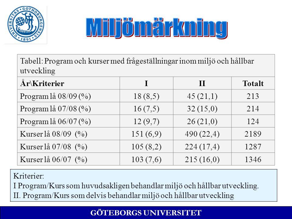 GÖTEBORGS UNIVERSITET Tabell: Program och kurser med frågeställningar inom miljö och hållbar utveckling År\KriterierIIITotalt Program lå 08/09 (%)18 (8,5)45 (21,1)213 Program lå 07/08 (%)16 (7,5)32 (15,0)214 Program lå 06/07 (%)12 (9,7)26 (21,0)124 Kurser lå 08/09 (%)151 (6,9)490 (22,4)2189 Kurser lå 07/08 (%)105 (8,2)224 (17,4)1287 Kurser lå 06/07 (%)103 (7,6)215 (16,0)1346 Kriterier: I Program/Kurs som huvudsakligen behandlar miljö och hållbar utveckling.