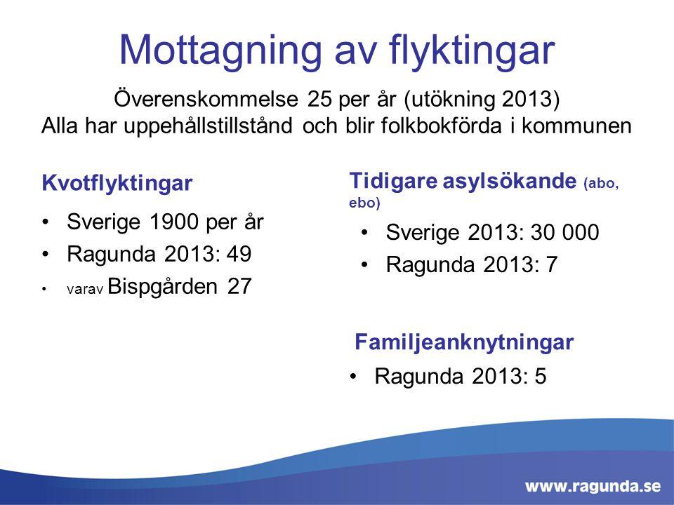 Mottagning av flyktingar Överenskommelse 25 per år (utökning 2013) Alla har uppehållstillstånd och blir folkbokförda i kommunen Kvotflyktingar Sverige