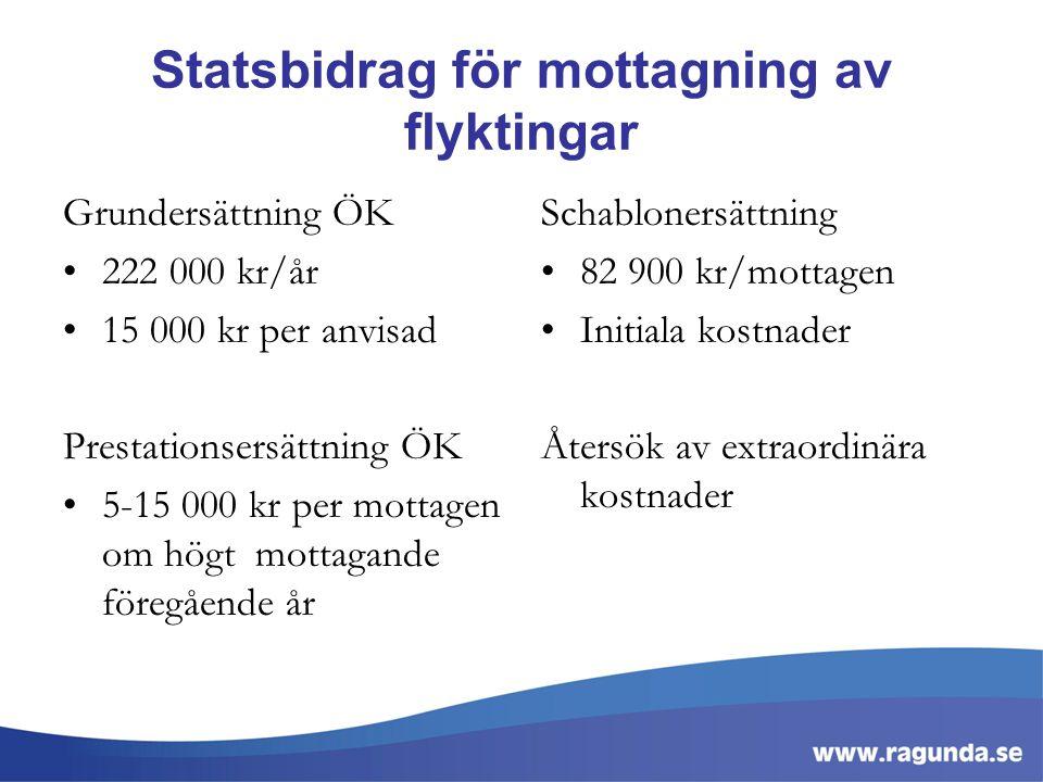 Statsbidrag för mottagning av flyktingar Grundersättning ÖK 222 000 kr/år 15 000 kr per anvisad Prestationsersättning ÖK 5-15 000 kr per mottagen om h
