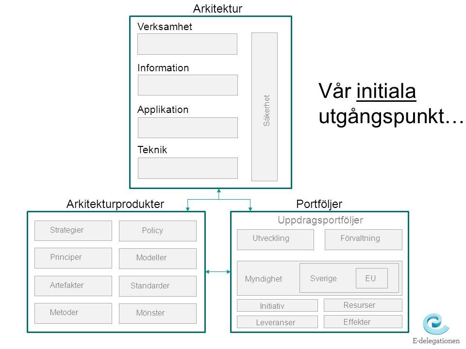 Arkitektur Säkerhet Verksamhet Information Applikation Teknik Strategier Policy Principer Modeller Artefakter Standarder Metoder Mönster PortföljerArk