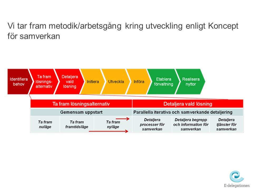 Vi tar fram metodik/arbetsgång kring utveckling enligt Koncept för samverkan