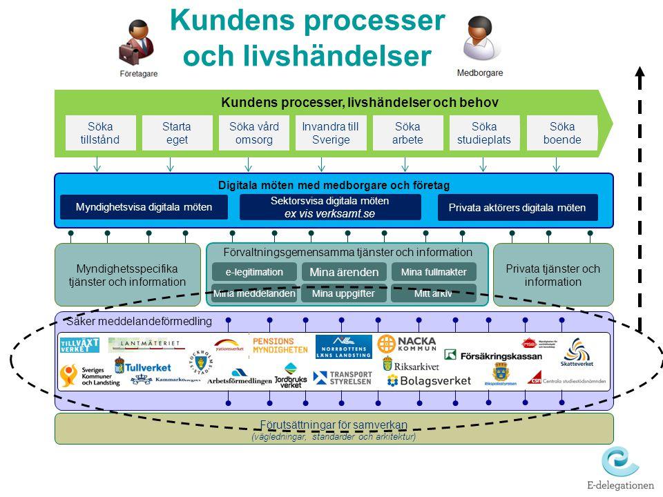 Kundens processer och livshändelser Digitala möten med medborgare och företag Förvaltningsgemensamma tjänster och information Förutsättningar för samv