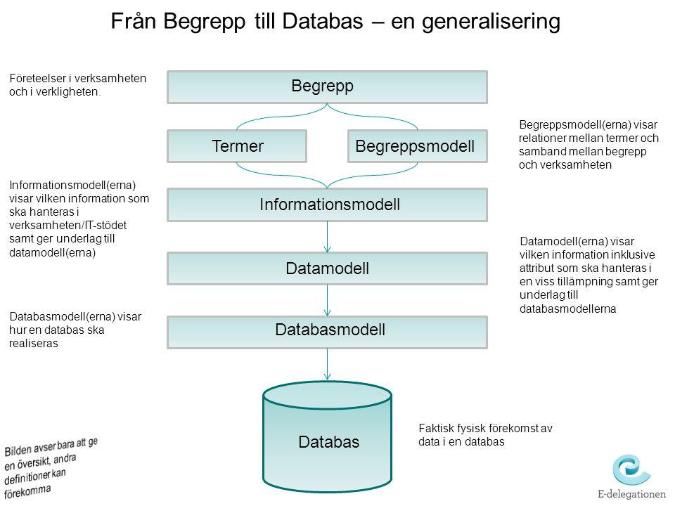 Begrepp TermerBegreppsmodell Informationsmodell Datamodell Databasmodell Databas Företeelser i verksamheten och i verkligheten. Begreppsmodell(erna) v