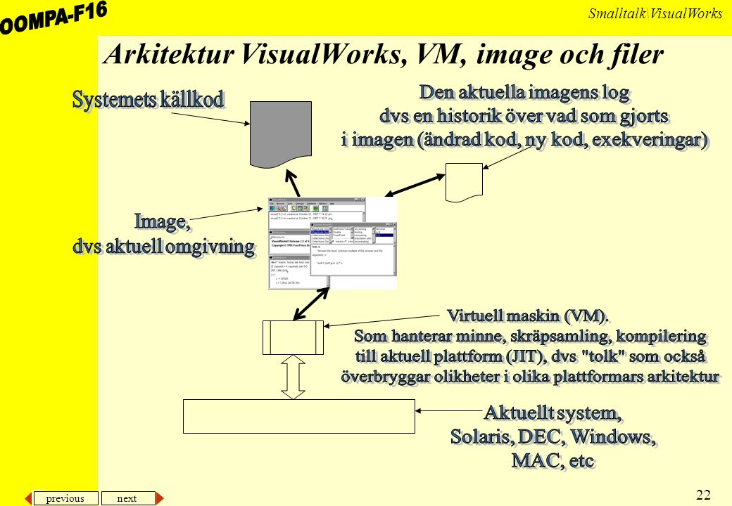 previous next 22 Smalltalk\VisualWorks Arkitektur VisualWorks, VM, image och filer