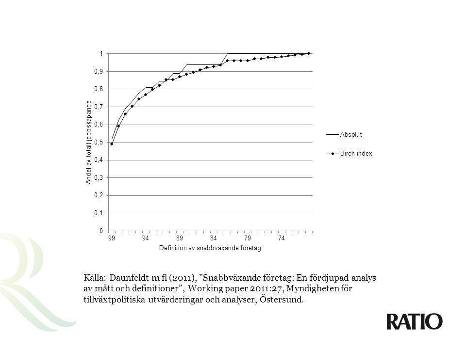 """Källa: Daunfeldt m fl (2011), """"Snabbväxande företag: En fördjupad analys av mått och definitioner"""", Working paper 2011:27, Myndigheten för tillväxtpol"""