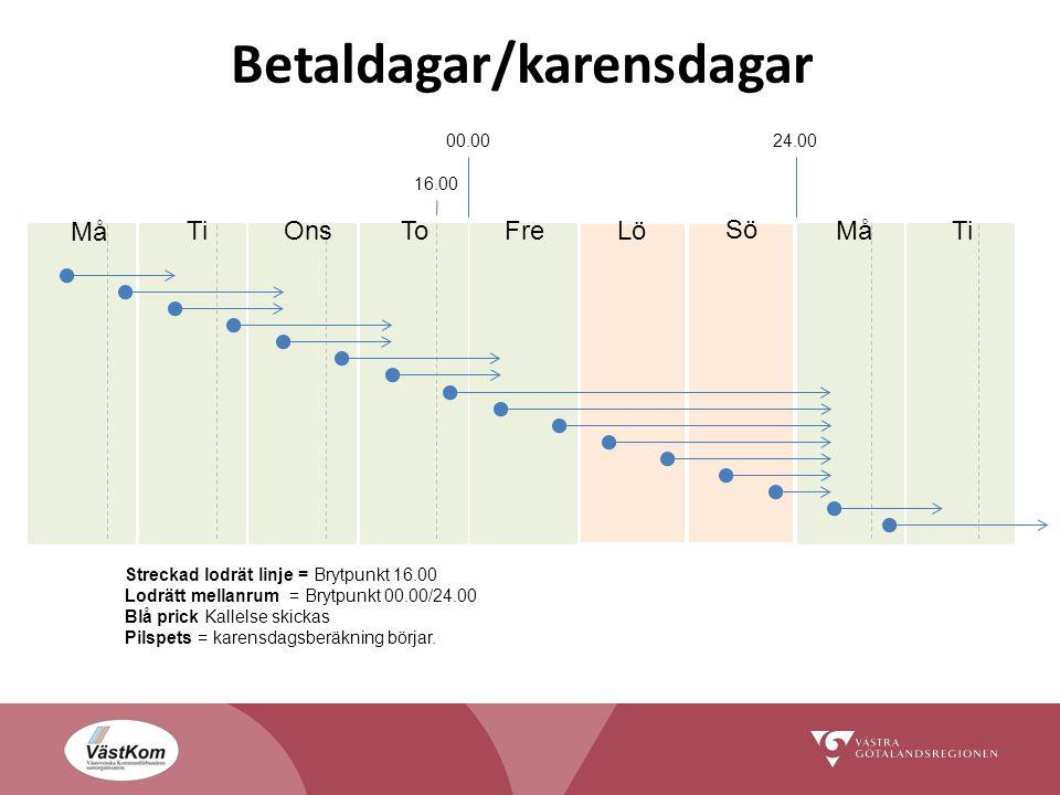 Streckad lodrät linje = Brytpunkt 16.00 Lodrätt mellanrum = Brytpunkt 00.00/24.00 Blå prick Kallelse skickas Pilspets = karensdagsberäkning börjar.