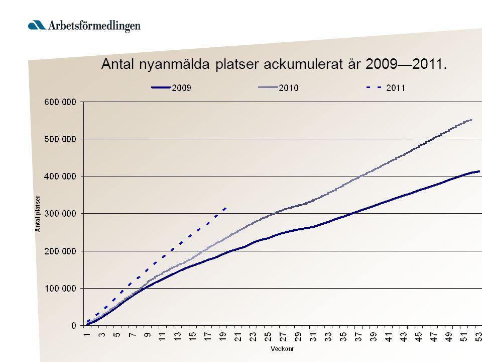 Antal nyanmälda platser ackumulerat år 2009—2011.