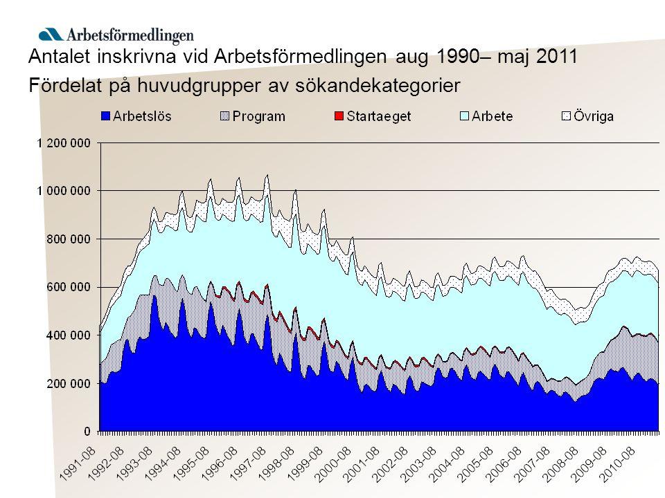 Antalet inskrivna vid Arbetsförmedlingen aug 1990– maj 2011 Fördelat på huvudgrupper av sökandekategorier