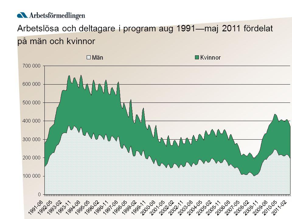 Arbetslösa och deltagare i program aug 1991—maj 2011 fördelat på män och kvinnor
