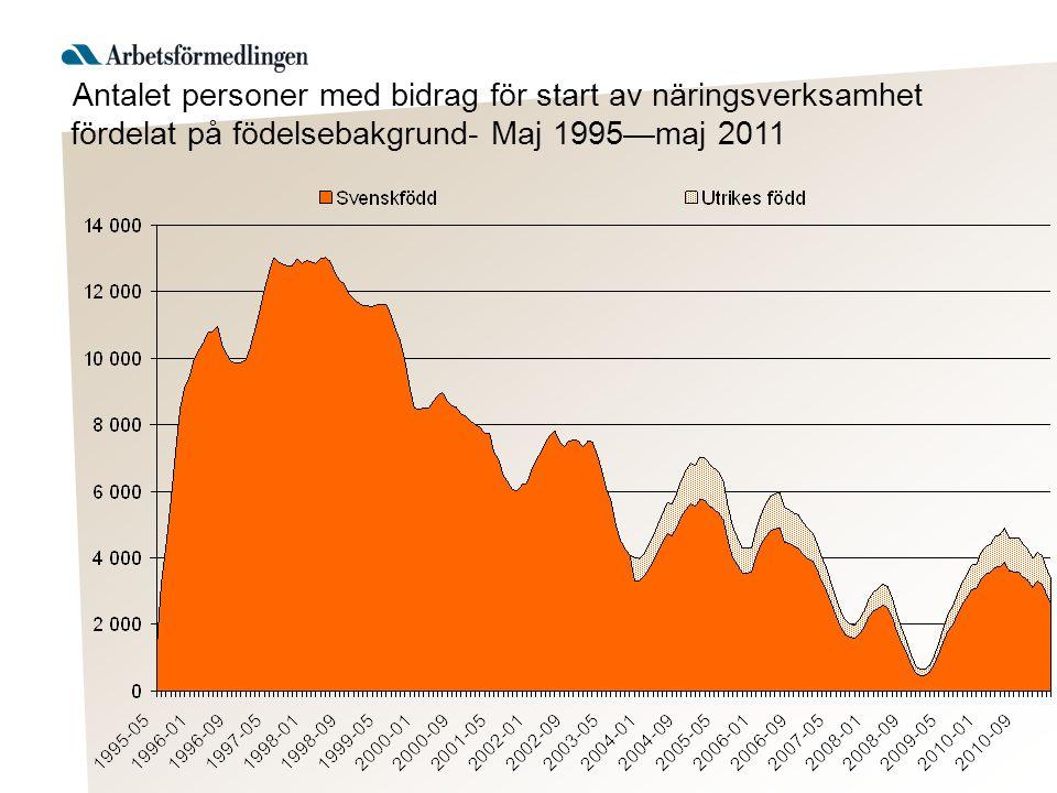 Antalet personer med bidrag för start av näringsverksamhet fördelat på födelsebakgrund- Maj 1995—maj 2011