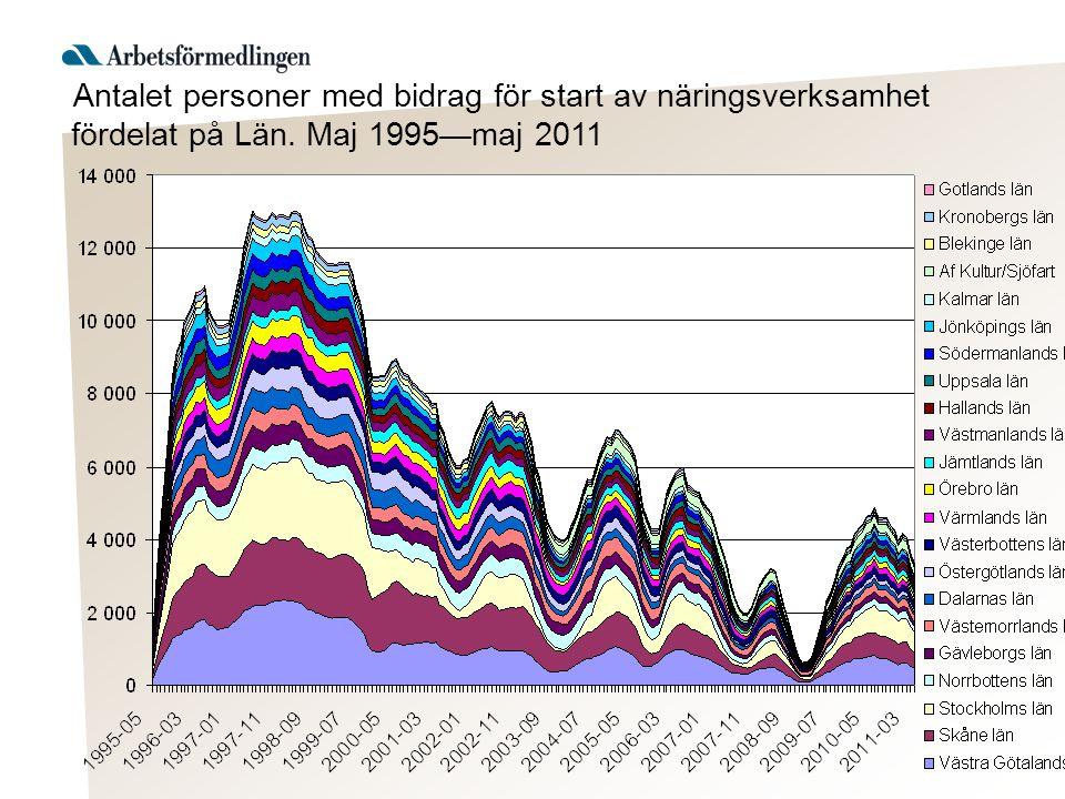 Antalet personer med bidrag för start av näringsverksamhet fördelat på Län. Maj 1995—maj 2011