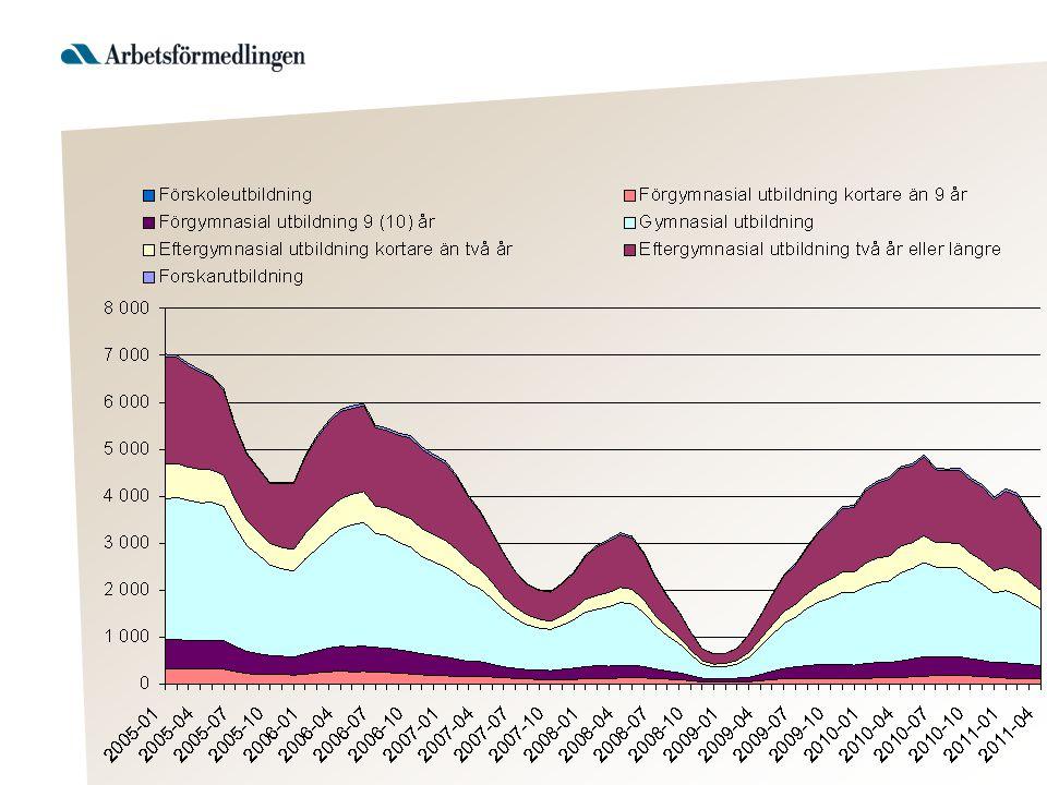 Genomsnittlig inskrivningstid och ålder för de som fått Bidrag för start av näringsverksamhet jan 2005—april 2011