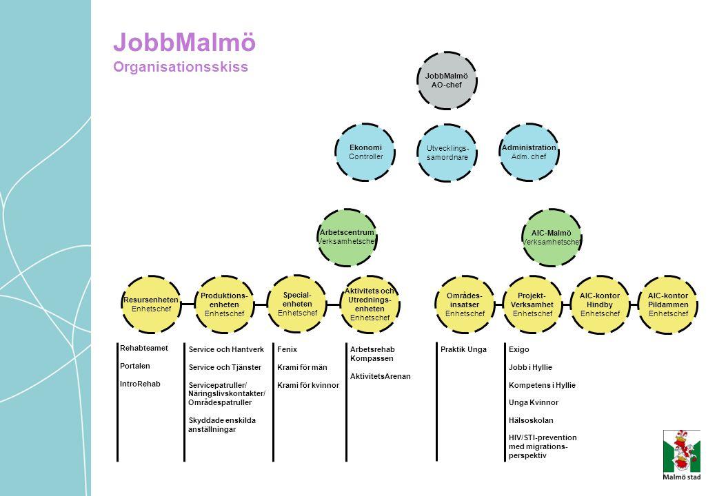 JobbMalmö Organisationsskiss JobbMalmö AO-chef Arbetscentrum Verksamhetschef AIC-Malmö Verksamhetschef Resursenheten Enhetschef Produktions- enheten E