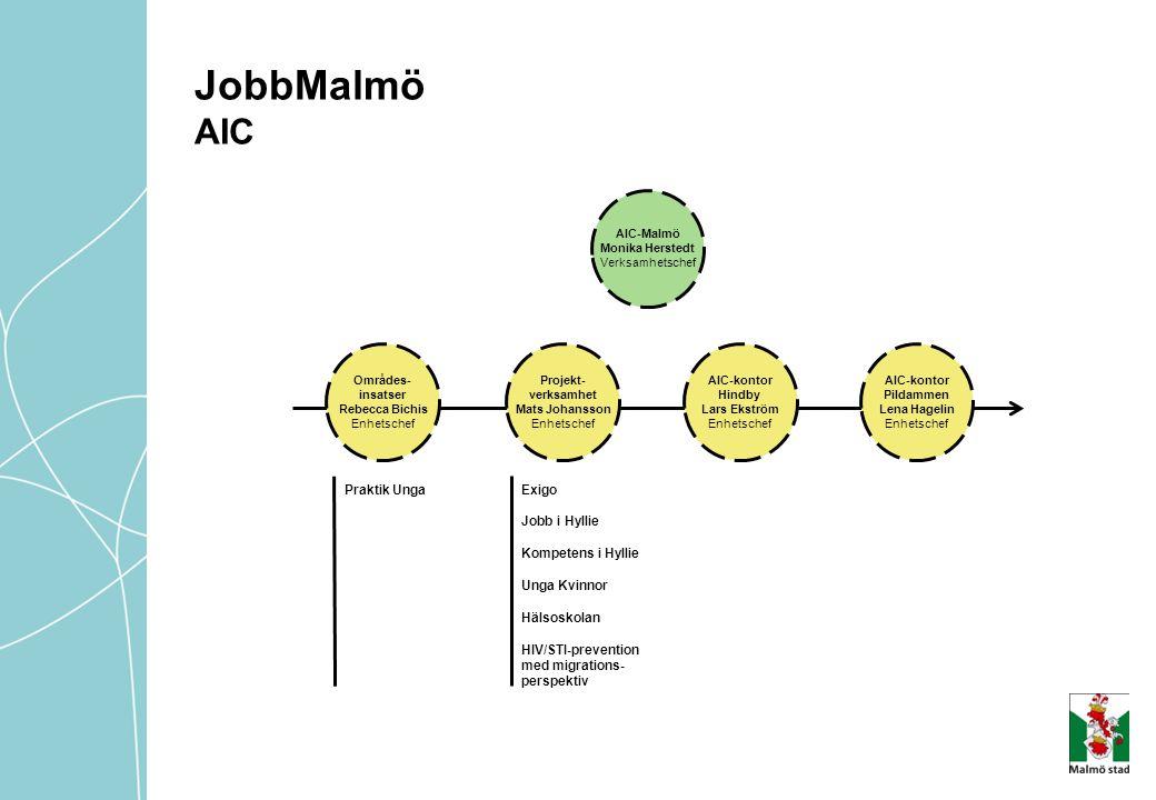 AIC-Malmö Monika Herstedt Verksamhetschef Projekt- verksamhet Mats Johansson Enhetschef Områdes- insatser Rebecca Bichis Enhetschef AIC-kontor Pildamm