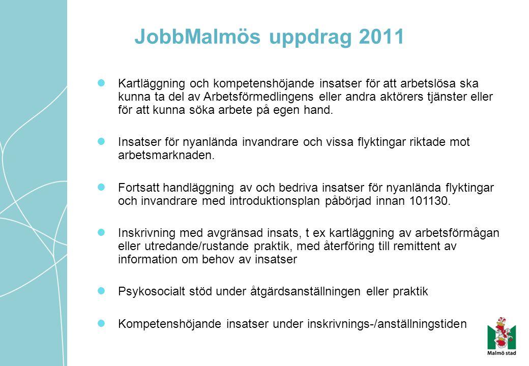 JobbMalmös uppdrag 2011 Kartläggning och kompetenshöjande insatser för att arbetslösa ska kunna ta del av Arbetsförmedlingens eller andra aktörers tjä