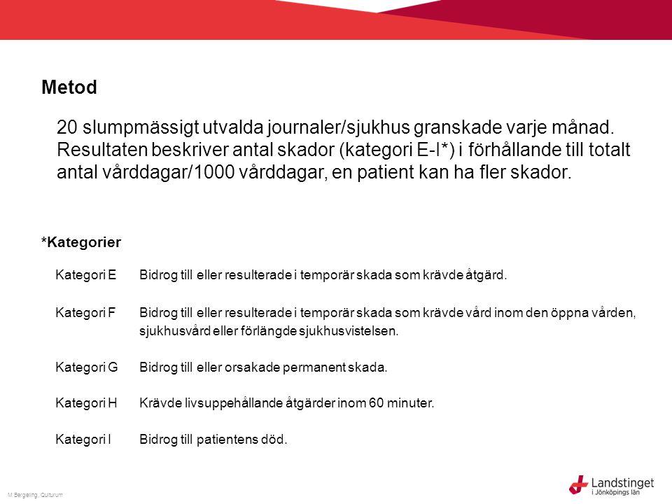 M Bergeling, Qulturum Sammanställning patientskador Länets resultat Skador återfanns i 11% av de granskade vårdtillfällena, av dessa skador var 94% lindriga (kategori E och F) Nationella resultat Resultat från motsvarande nationell mätning under jan-mars 2012 visar att skador återfanns i 14% av de granskade vårdtillfällena.