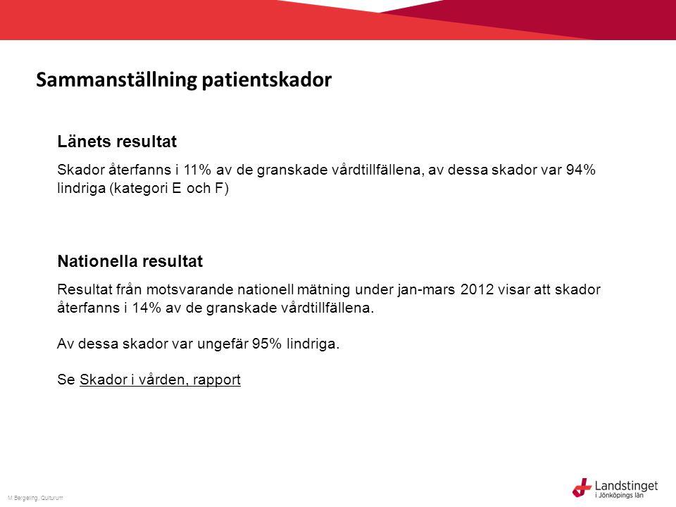 M Bergeling, Qulturum Resultat från internationella exempel visar 20-30 skador/1000 vårddagar 25%* *=andel av granskade vårdtillfällen med skada