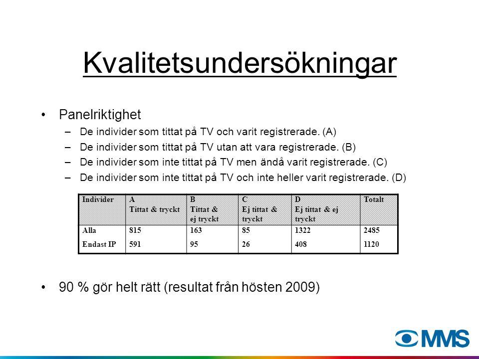 Kvalitetsundersökningar Panelriktighet –De individer som tittat på TV och varit registrerade. (A) –De individer som tittat på TV utan att vara registr