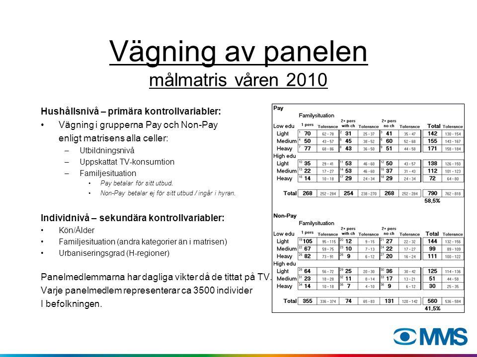 Vägning av panelen målmatris våren 2010 Hushållsnivå – primära kontrollvariabler: Vägning i grupperna Pay och Non-Pay enligt matrisens alla celler: –U