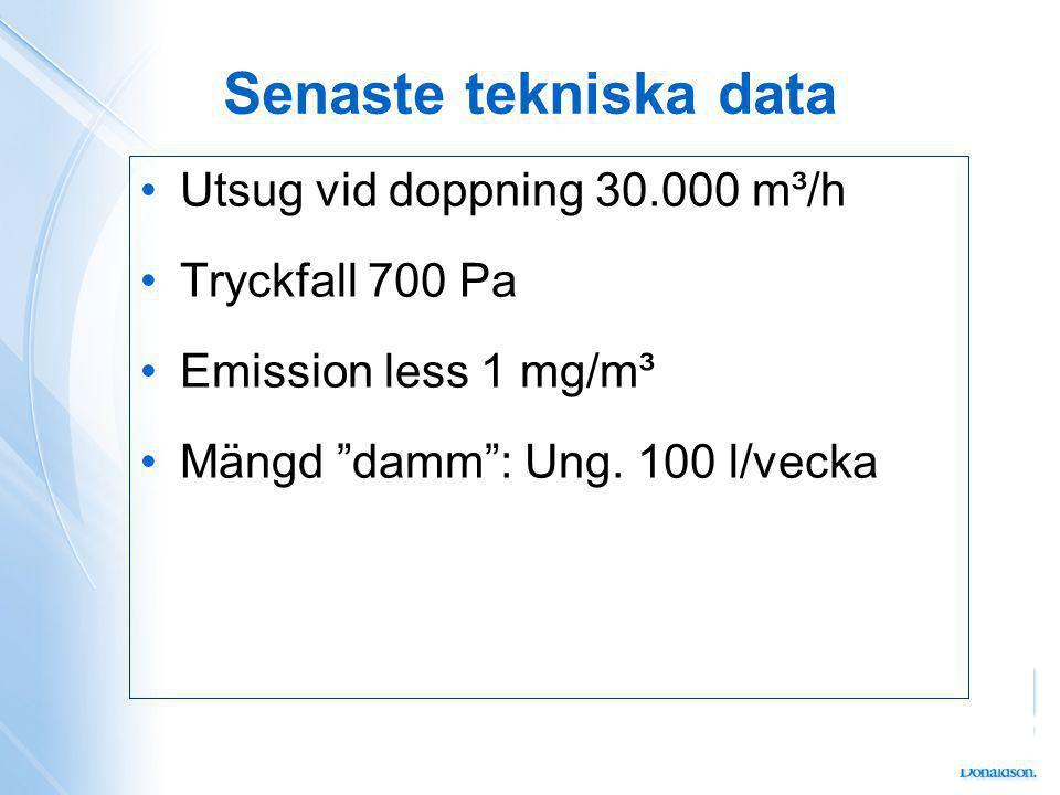 Senaste tekniska data Utsug vid doppning 30.000 m³/h Tryckfall 700 Pa Emission less 1 mg/m³ Mängd damm : Ung.