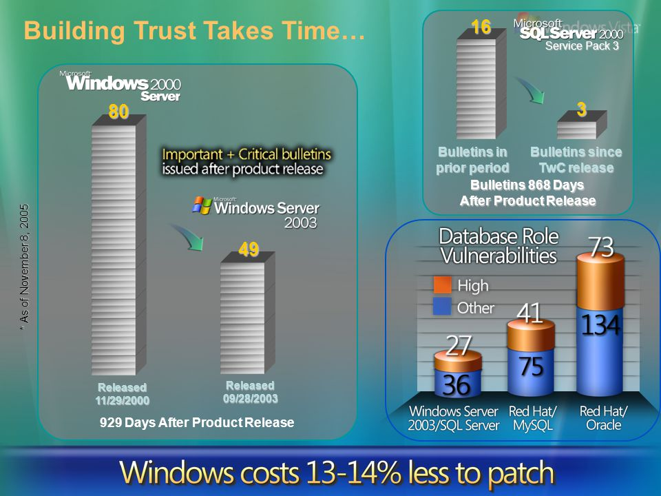 The broad adoption of firewalls and antivirus and intrusion detection software, and the progress quite frankly made by Microsoft in securing their operating platform, has made this [better IT security] possible.