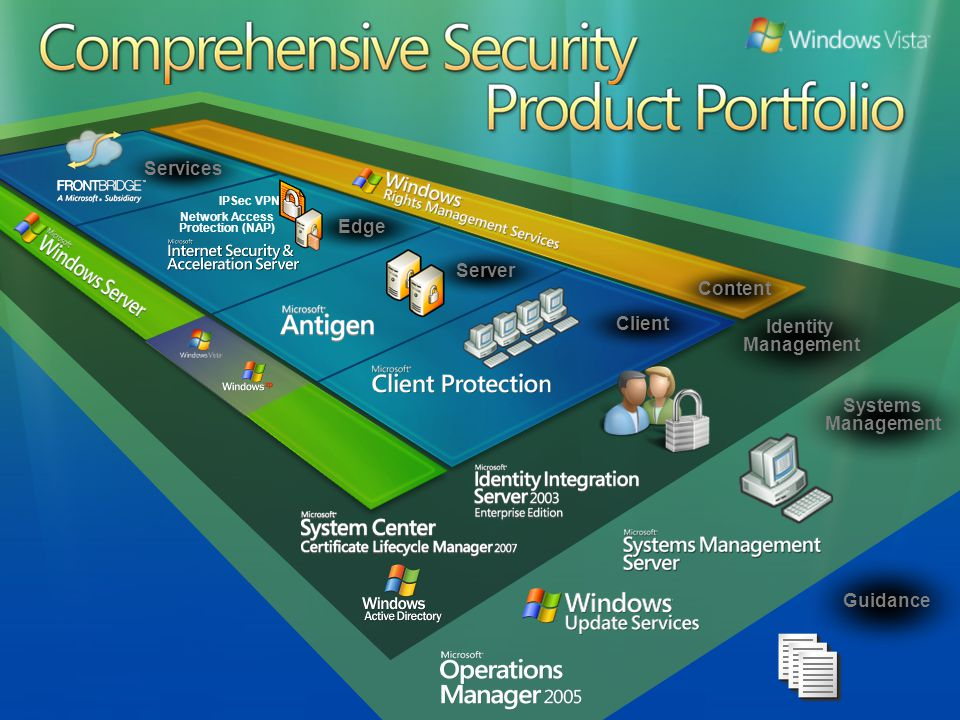 Centralized management Unified state view & analytics Simplified deployment Integrates into existing IT infrastructure Choice of form factors Prescriptive guidance Cross-product integration MSFT security products MSFT server apps Integrates with existing Microsoft IT infrastructure AD, SQL, MOM, etc.