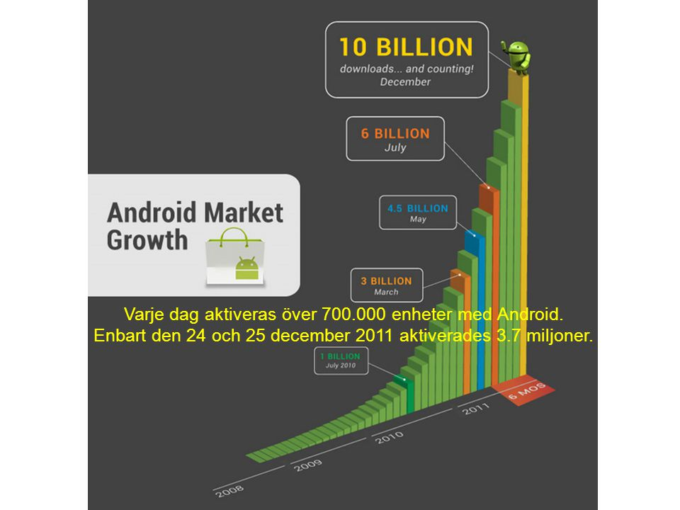 Varje dag aktiveras över 700.000 enheter med Android. Enbart den 24 och 25 december 2011 aktiverades 3.7 miljoner.