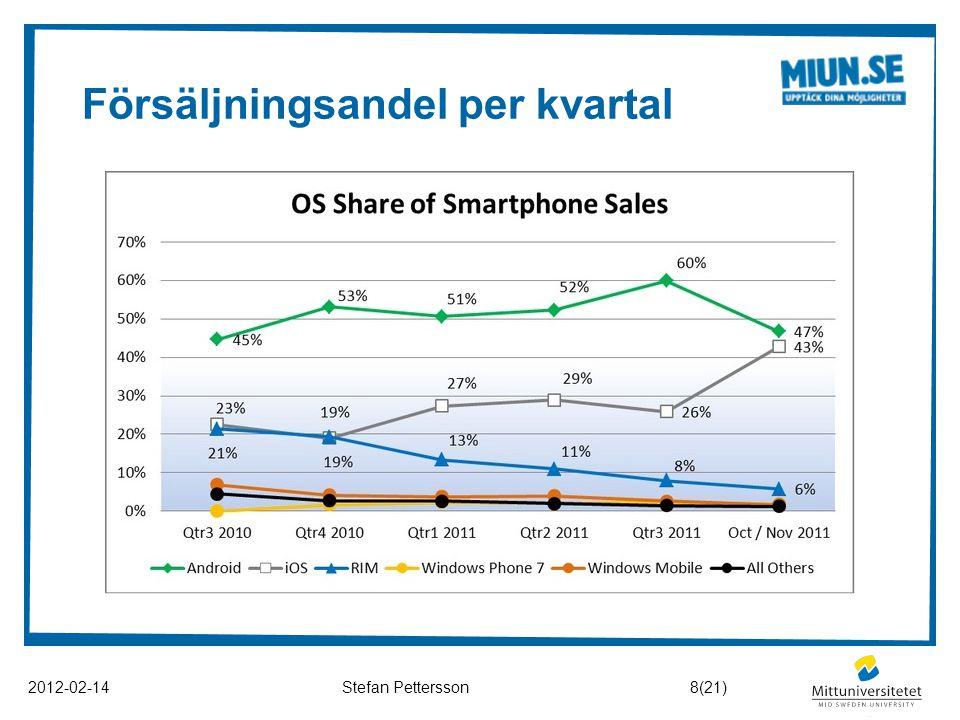 Försäljningsandel per kvartal 2012-02-14Stefan Pettersson8(21)
