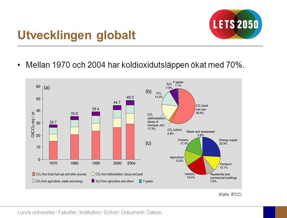 Lunds universitet / Fakultet / Institution / Enhet / Dokument / Datum Utvecklingen globalt Mellan 1970 och 2004 har koldioxidutsläppen ökat med 70%.