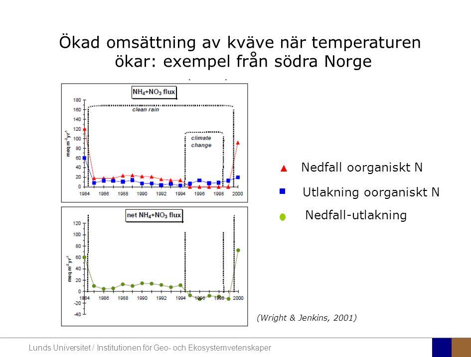 Lunds Universitet / Institutionen för Geo- och Ekosystemvetenskaper I sydvästra Sverige är nitratkvävehalterna förhöjda på flera ställen redan idag Kvävenedfall, kg/ha/år 2006-2008 Kväveutlaknings- klass, baserat på Krondroppsnätet, IVL (Data från Krondroppsnätet, IVL: Akselsson mfl, 2010) (Baserat på MATCH -modellen, SMHI)