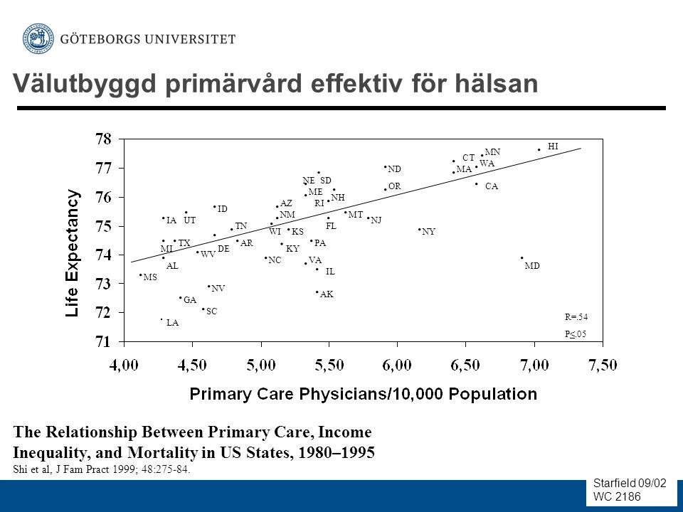 Välutbyggd primärvård effektiv för hälsan The Relationship Between Primary Care, Income Inequality, and Mortality in US States, 1980–1995 Shi et al, J Fam Pract 1999; 48:275-84.