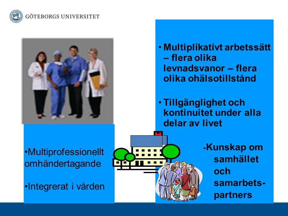 Primärvårdsperspektiv Multiplikativt arbetssätt – flera olika levnadsvanor – flera olika ohälsotillstånd Tillgänglighet och kontinuitet under alla delar av livet - Kunskap om samhället och samarbets- partners Multiprofessionellt omhändertagande Integrerat i vården