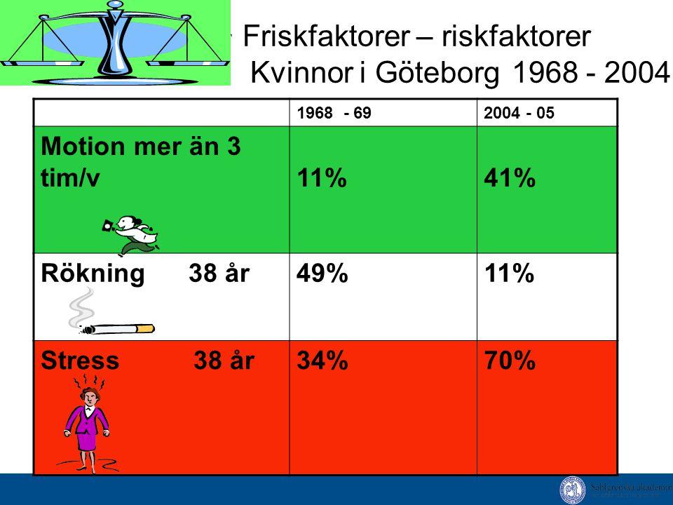 Friskfaktorer – riskfaktorer Kvinnor i Göteborg 1968 - 2004 1968 - 692004 - 05 Motion mer än 3 tim/v11%41% Rökning 38 år 49%11% Stress 38 år 34%70%